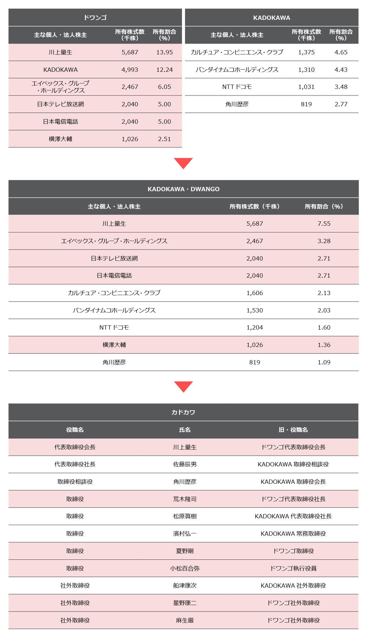 株価 角川 KADOKAWA(9468)の株価 買いサイン分析
