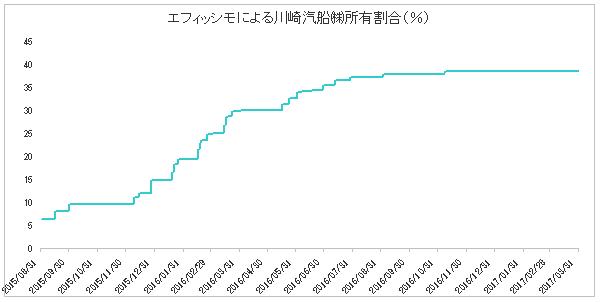 エフィッシモによる川崎汽船の保有割合