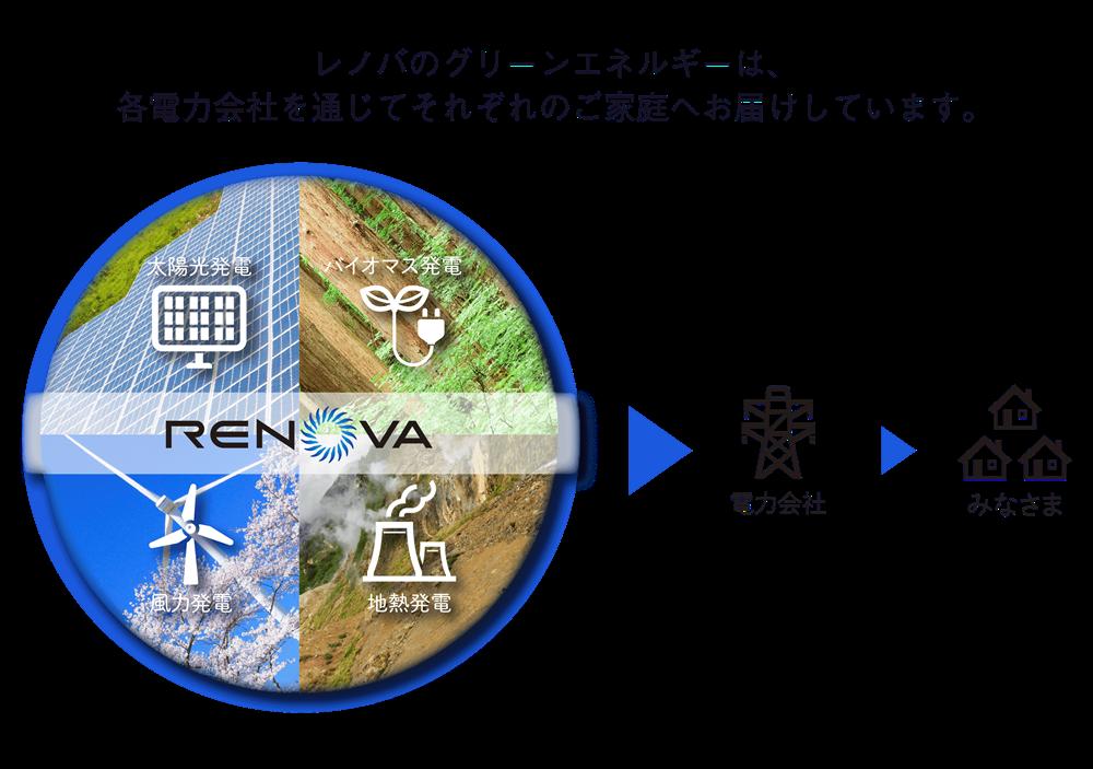 【レノバ】太陽光発電再編の「台風の目」になるか?