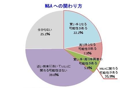 全国の約1万社が回答 帝国データバンクがM&A調査