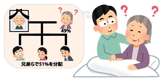 【緊急特集】株主が認知症!迫る企業の危機