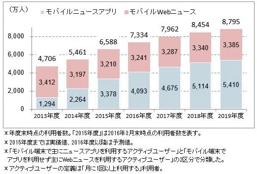 モバイルニュースアプリ/モバイルWebニュース利用者数