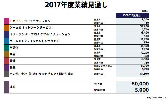 2017年度業績見通し
