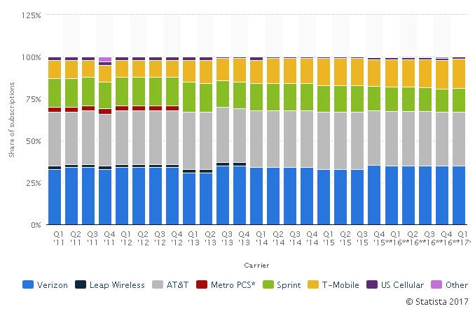 「米国における携帯電話市場シェア」2011年-2017年1Q