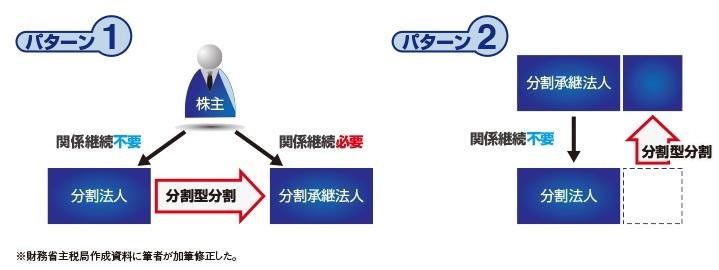 【図表1】株主と分割法人との関係継続要件