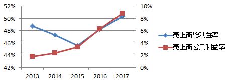 森永製菓総利益率・営業利益率推移
