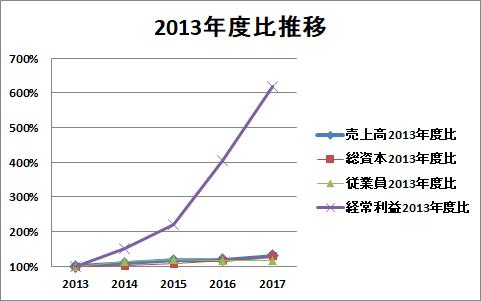森永製菓2013年度比