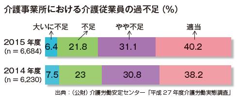 介護事業所における介護従業員の過不足(%)