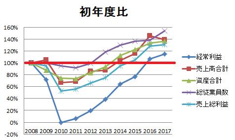 ダイフク 初年度比グラフ