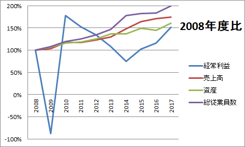 2008年度比グラフ