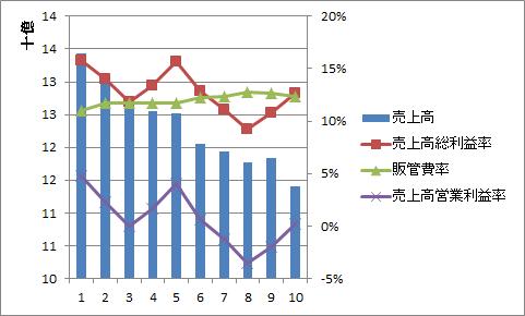 田谷売上高営業利益率推移