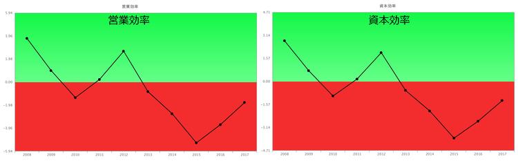 営業効率 資本効率