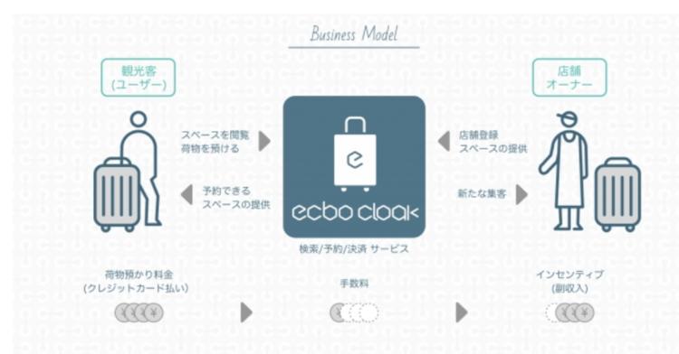 ecbo cloakプレスリリース
