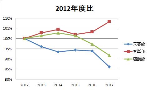2012年度比 来店数・客単価・店舗数