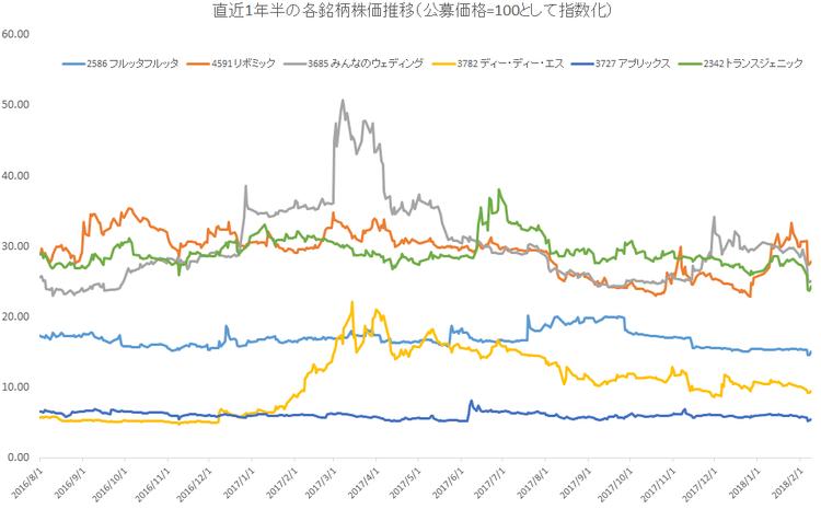 直近1年半の各銘柄株価推移(公募価格=100として指数化)