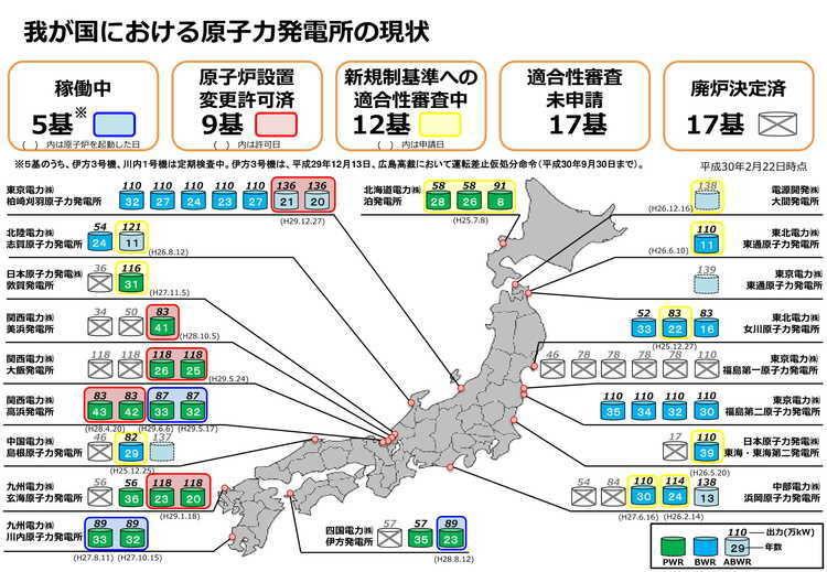 我が国における原子力発電の現状