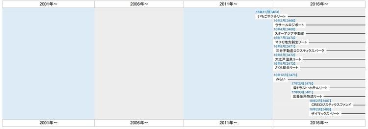 J-REIT総合情報サイト「J-REIT.jp」