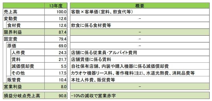 三井住友銀行「カラオケ業界の動向」