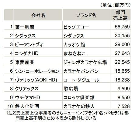 三菱住友銀行 「カラオケ業界の動向」