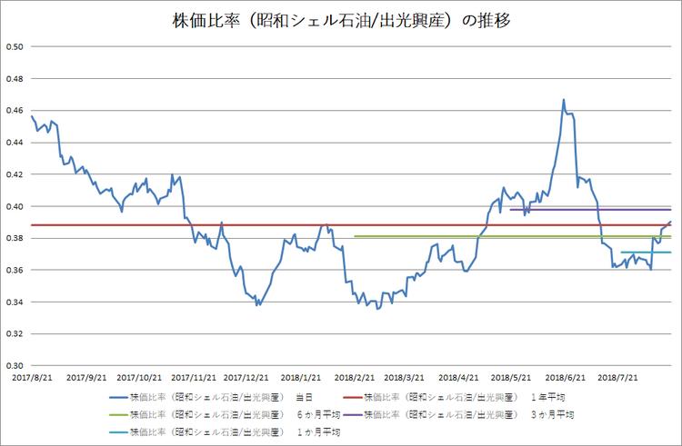 株価比率(昭和シェル石油/出光石油)の推移