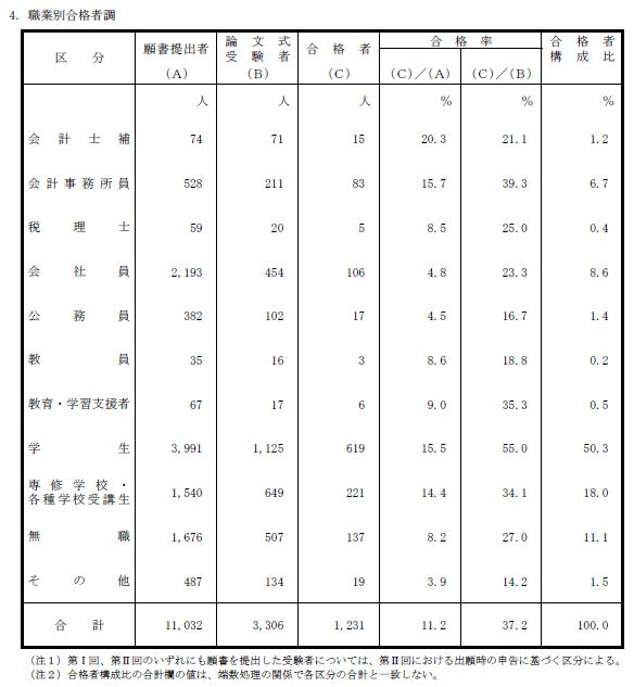 平成29年公認会計士試験 合格者調「職業別合格者調」