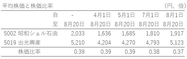 平均株価と株価比率