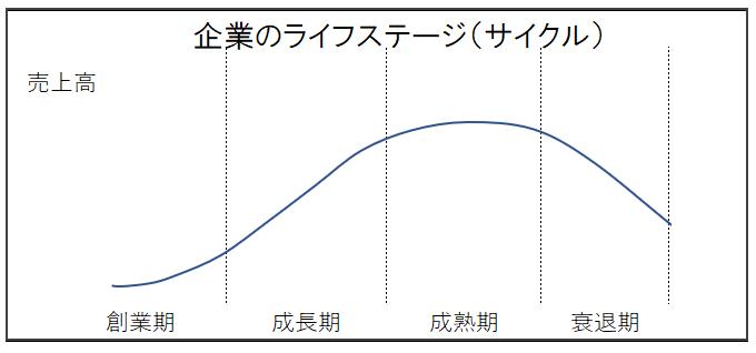 企業のライフステージ(サイクル)