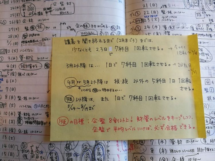 筆者の受験生時代のノート