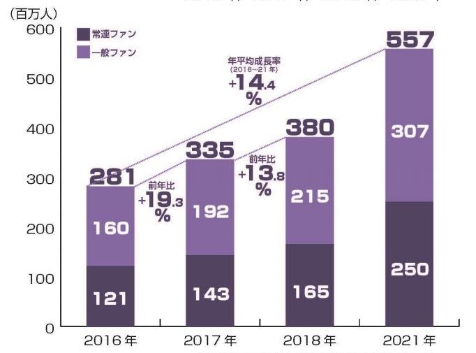 一般社団法人日本eスポーツ連合「拡大する世界のeスポーツ市場と日本市場における展望」