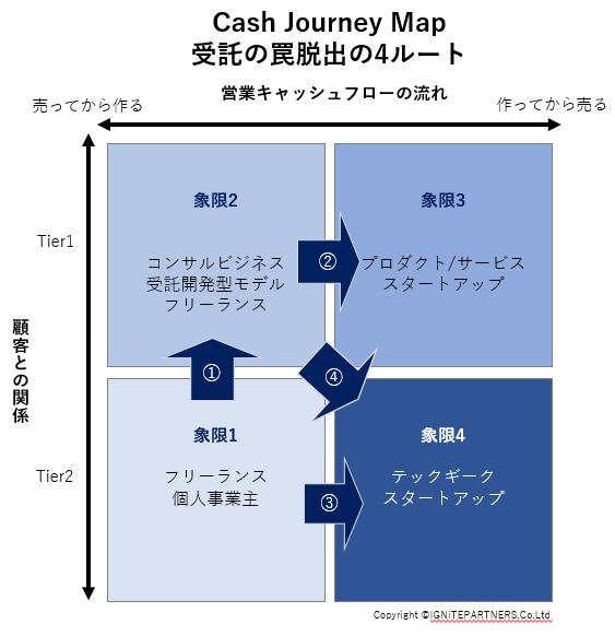 キャッシュジャーニーマップ(CJM)