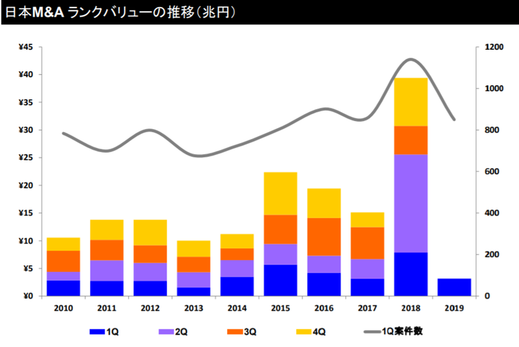 日本M&Aランクバリューの推移(兆円)