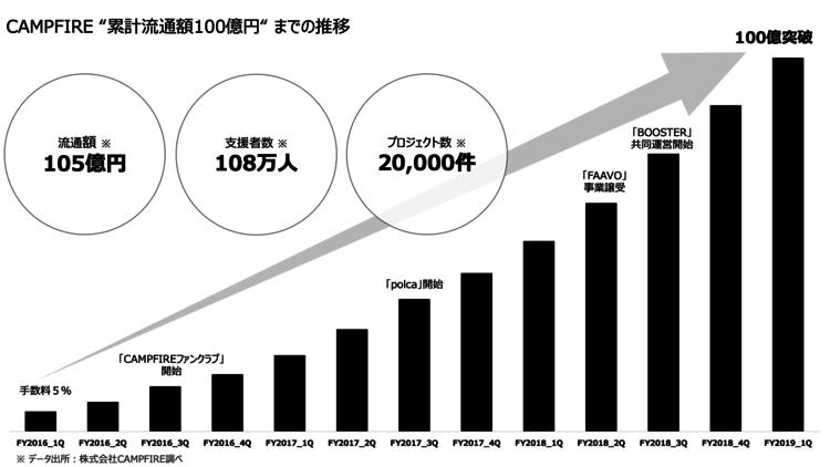CAMPFIRE100億円突破