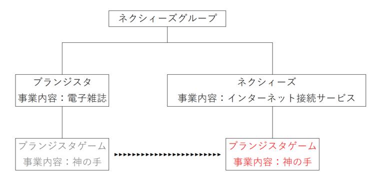 ブランジスタゲーム関係図