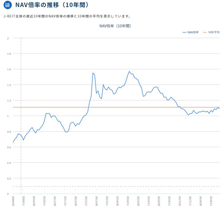 NAV倍率の推移(10年間)