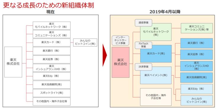 楽天新組織体制の図