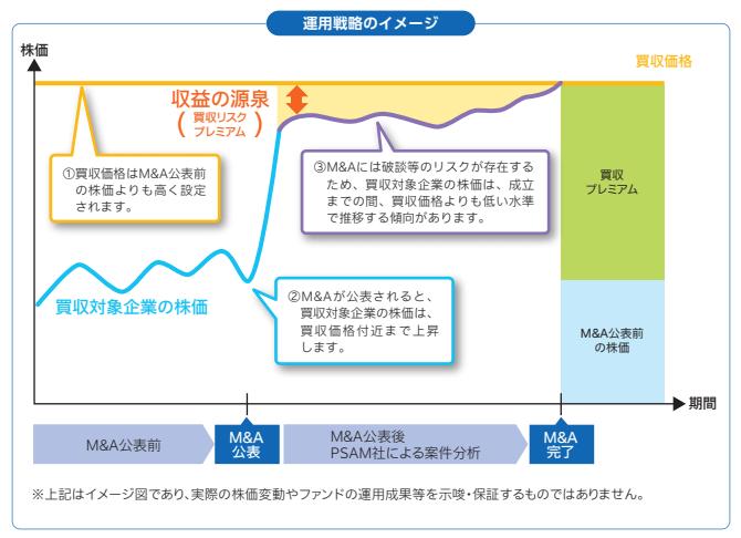 運用戦略のイメージ