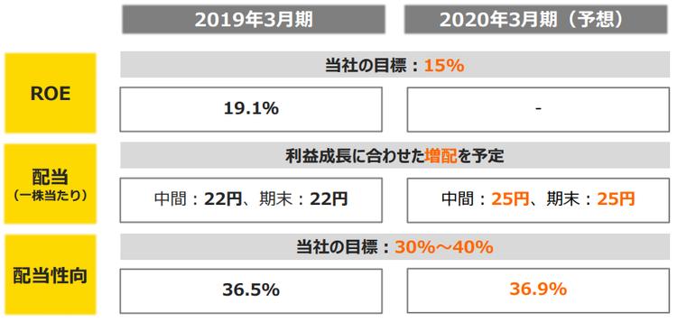 アルヒ決算説明資料 2019年3月期「株主還元」より