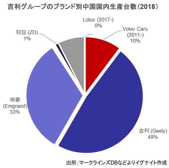ブランド別中国国内生産台数(2018年)