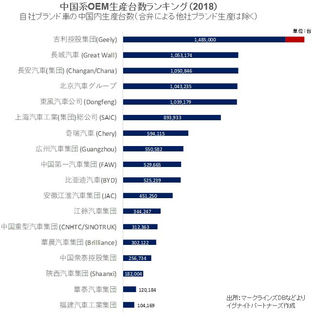 中国系OEM生産台数ランキング(2018年)