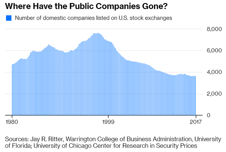 Where Have the Public Companies Gone?