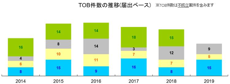 TOB件数の推移