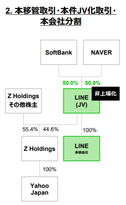 2.本移管取引・本件JV化取引・本会社分割