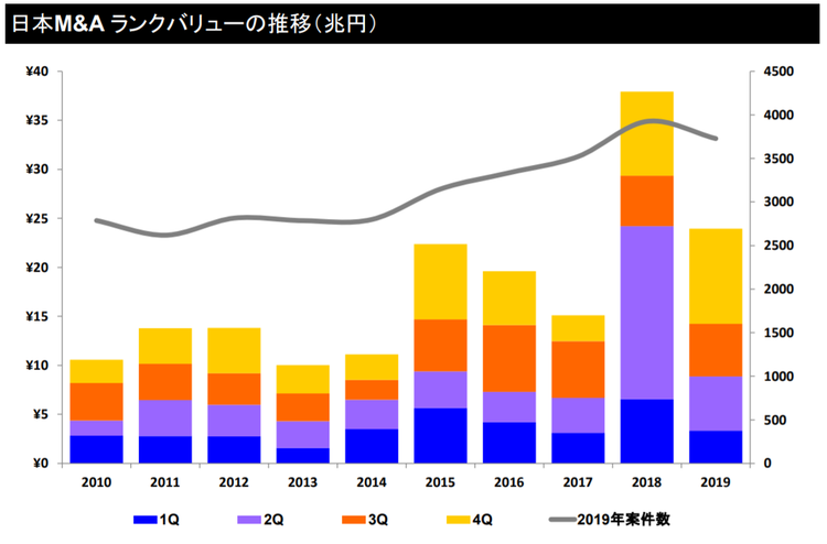 日本M&Aランクバリュー(兆円)