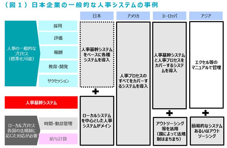 日本企業の一般的な人事システムの事例