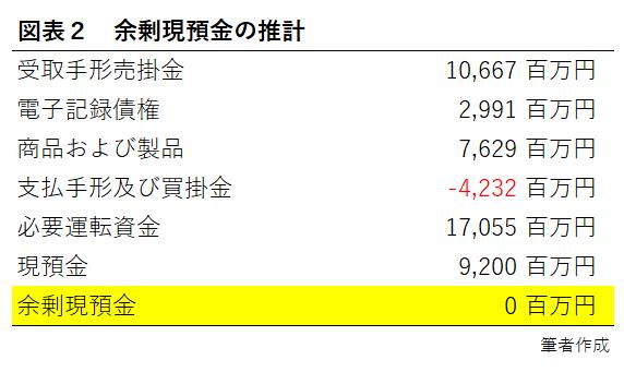 図表2 余剰現預金の推計