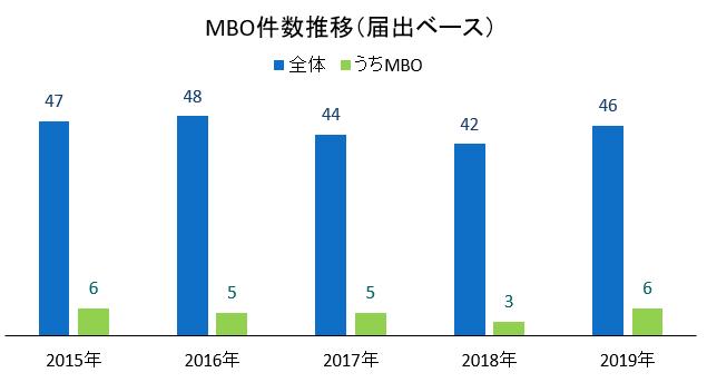MBO件数推移(届出ベース)