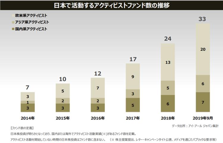 IR-Japan「2020年3月期 第2四半期決算説明会資料」より