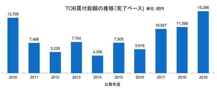 TOB買付総額の推移