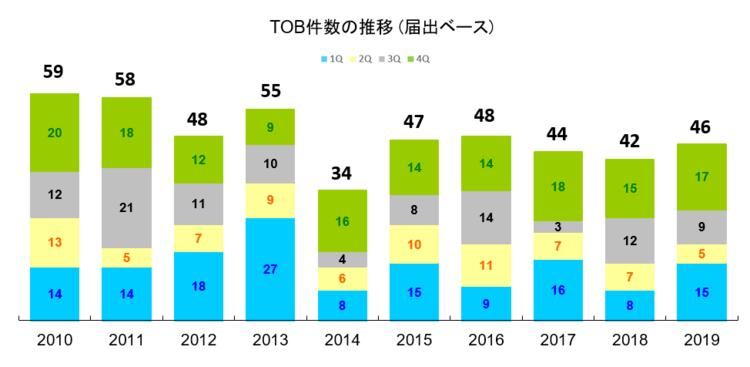 TOB件数の推移(届出ベース)