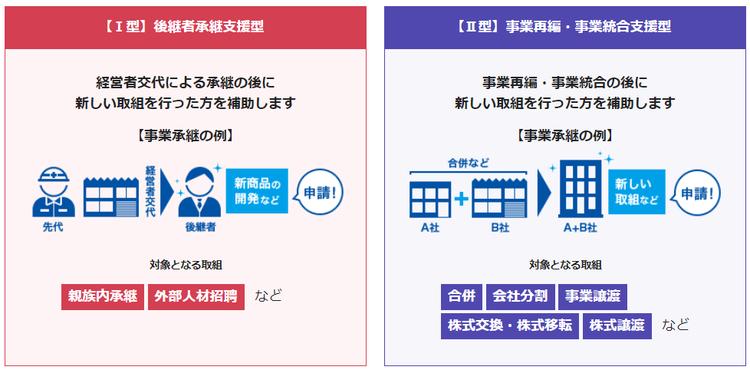 事業承継補助金(令和元年度補正)